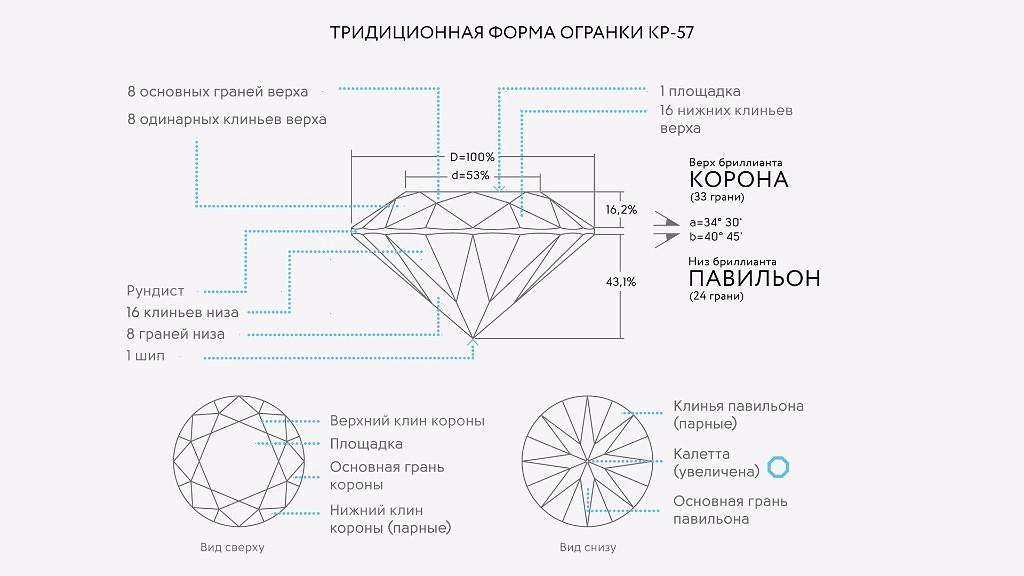 огранка бриллиантов 1